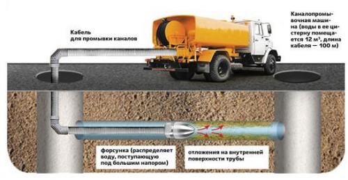 promyvka-kanalov-omsk